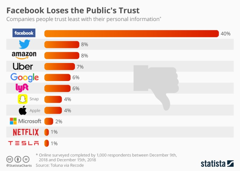 Chart: Companies People Trust Least With Personal Information