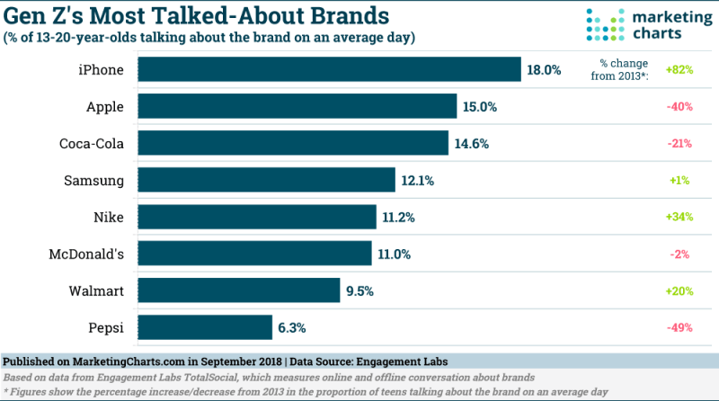 Chart: Teens Favorite Brands