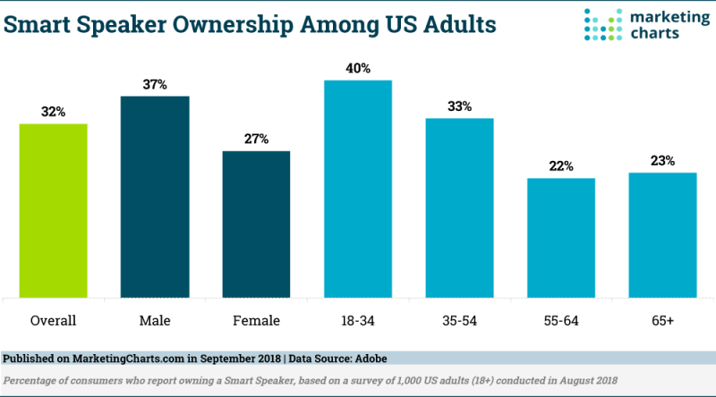 Chart: Smart Speaker Owner Demographics