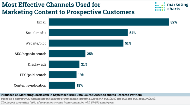 Chart: Top Content Distribution Channels
