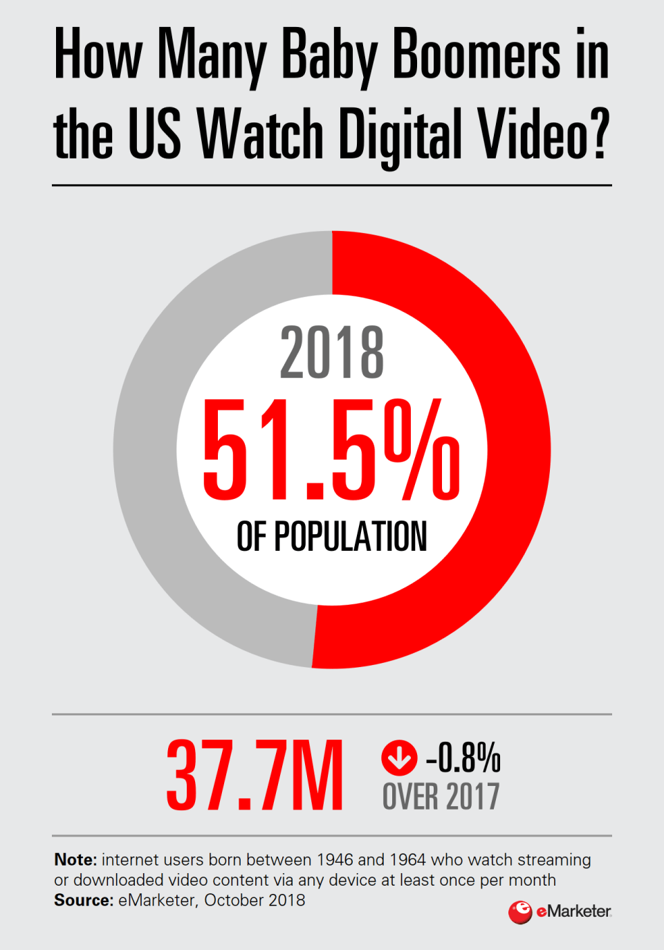Chart: Baby Boomer Video Consumption