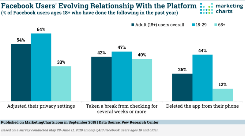 Chart: Users Deleting Facebook App