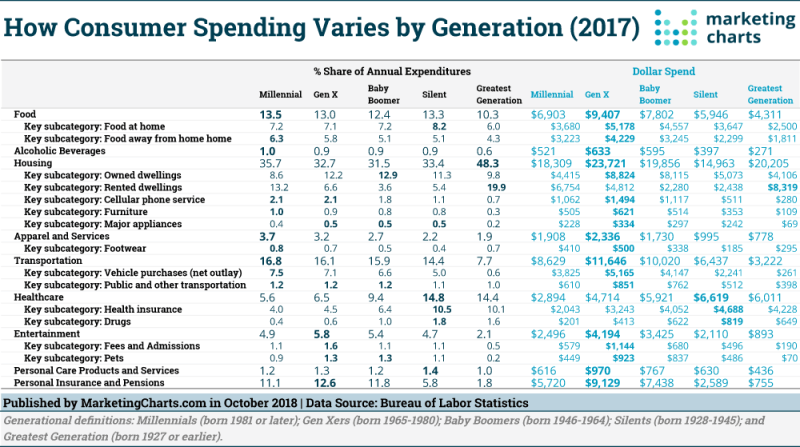 Table: Consumer Spending By Generation