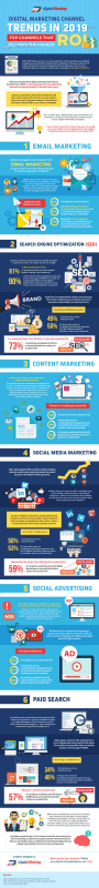 Infographic: Digital Marketing Channels That Deliver The Highest ROI