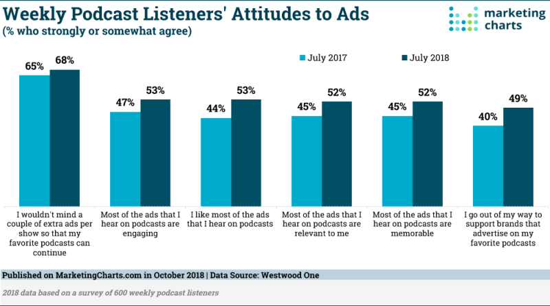 Chart: Podcast Listeners' Attitudes Toward Ads