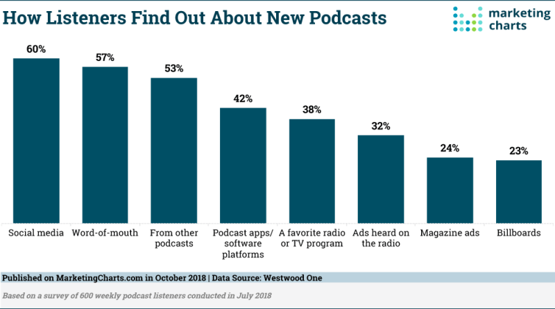 Chart: Podcast Discovery Channels