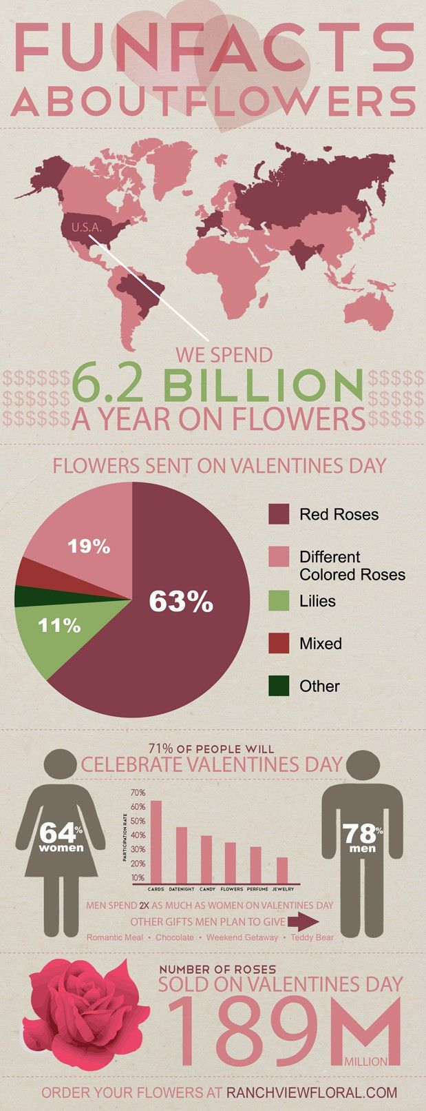 Infographic: Valentine's Day Flowers