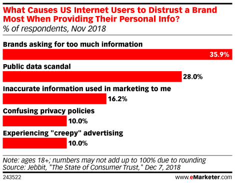 Chart: How Brands Build Distrust Online