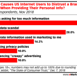 Chart: How Brands Build Distrust Online