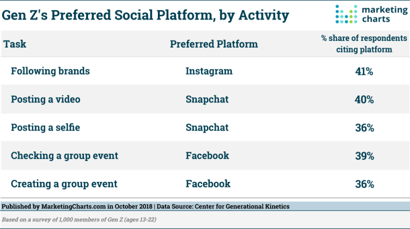Chart: Generation V's Preferred Social Media Apps