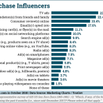 Chart: Generation X Purchase Influencers