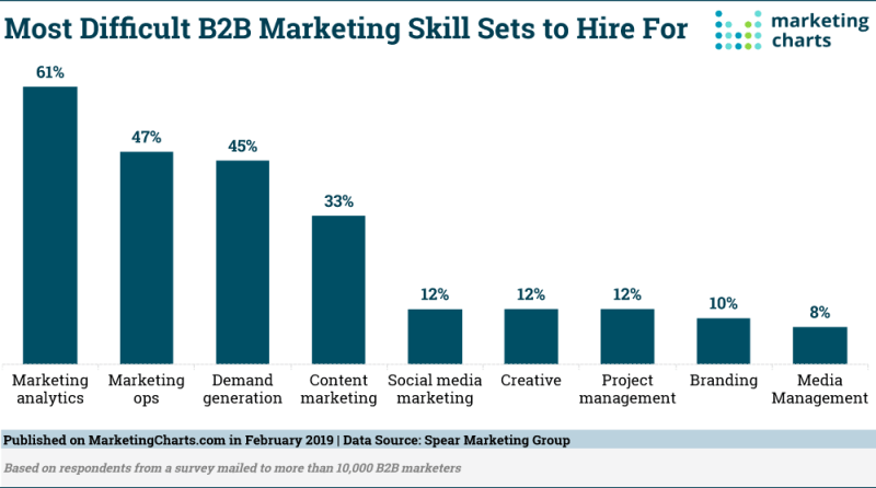 Chart: Most Difficult B2B Marketing Skills To Hire For