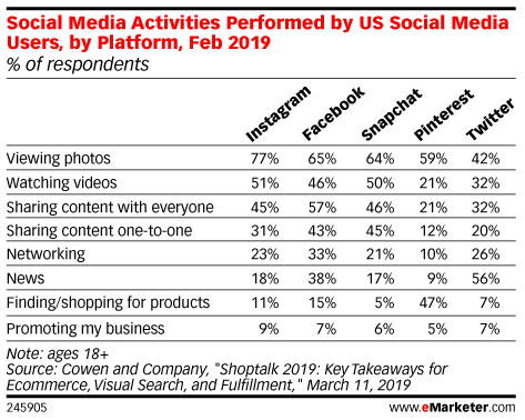 Table: Social Media Activities By Platform
