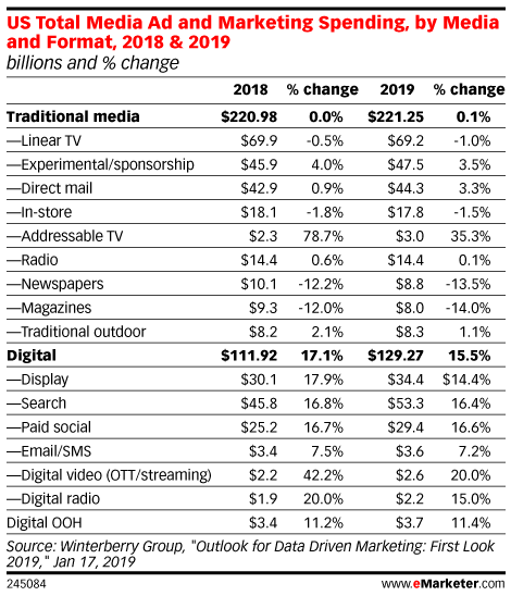 Table: Ad Spending By Media & Format, 2018-2019