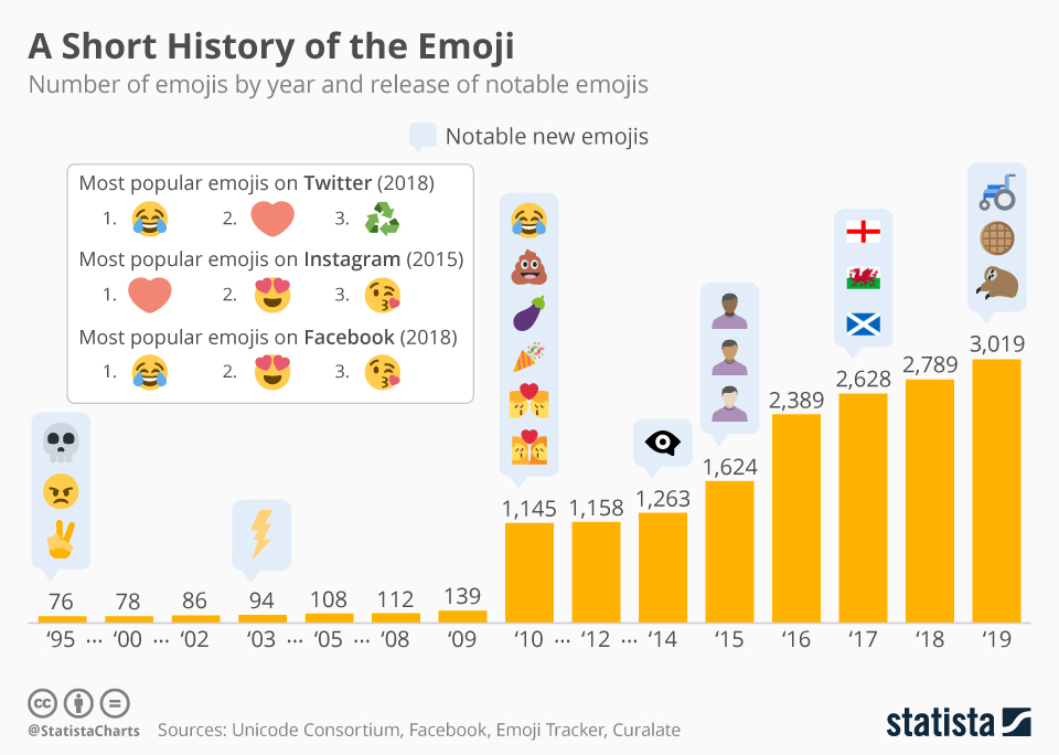 Chart: Emojis From 1995-2019