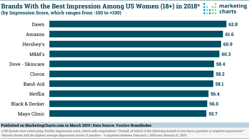 Chart: Brands With Best Impression Among Women