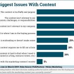 Chart: Characteristics Of Inferior B2B Content