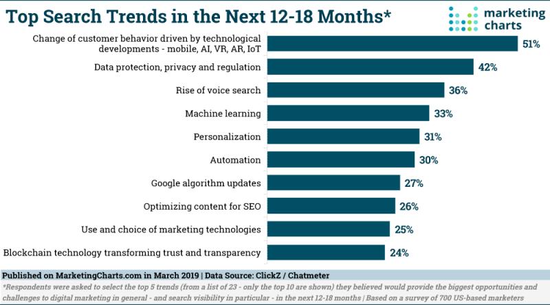 Chart: Top Seach Trends