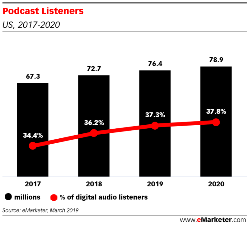 Chart: Podcast Listeners, 2017-2020