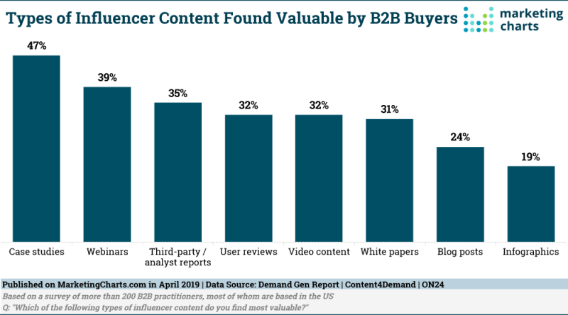 Chart: Top B2B Influencer Content Types