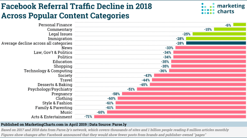 Chart: Facebook Referral Traffic Declines In 2018