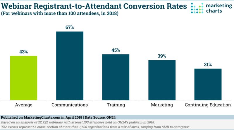 Chart: Webinar Conversion Rates
