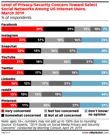 Chart: Privacy Concerns By Social Network