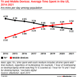 Chart: Average Time Spent On TV & Mobile Devices