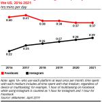 Chart: Average Time Spent On Facebook vs Instagram