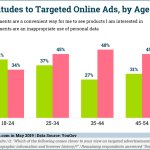 Chart: Attitudes Toward Regareting Ads By Age