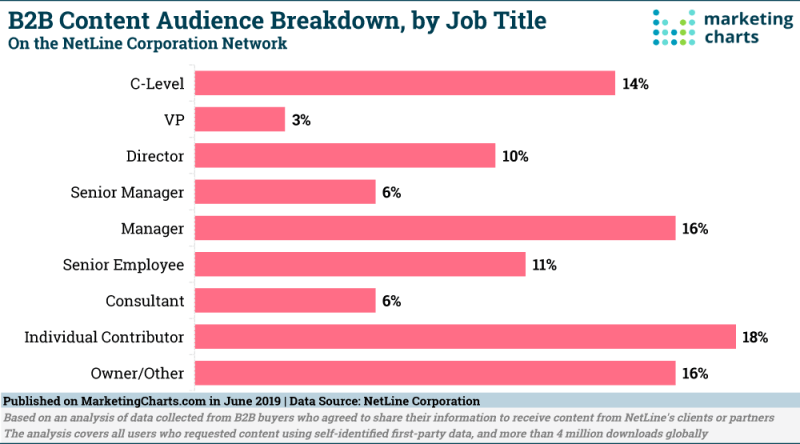 Chart: B2B Content Consumption By Job Title