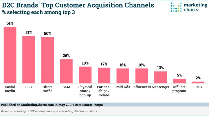 Chart: Top D2C Customer Acquisition Channels