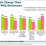 Chart: Millennials' Changing Relationships With Businesses