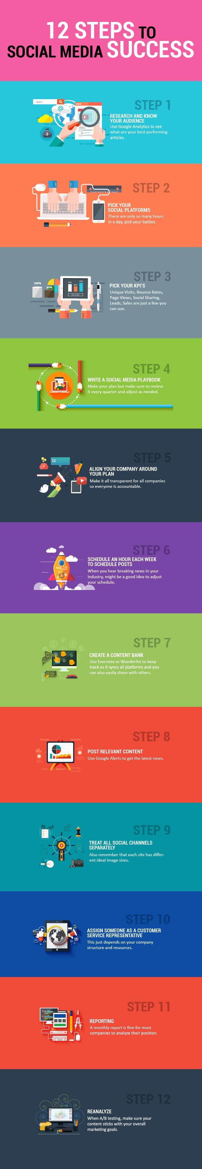 Infographic: Social Media Marketing Success