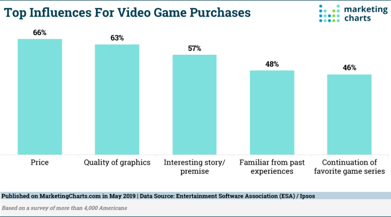 Chart: Top Video Game Purchase Factors