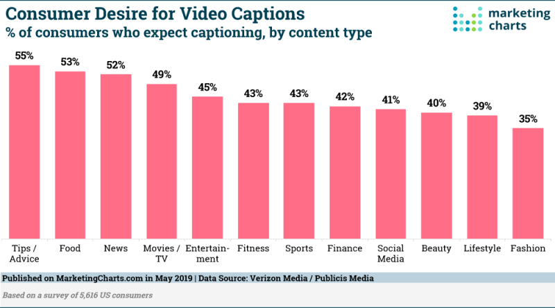 Chart: Video Captions Expectations By Industry