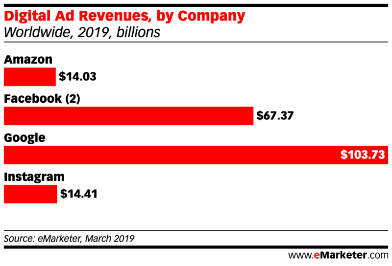 Chart: Digital Ad Revenues By Company