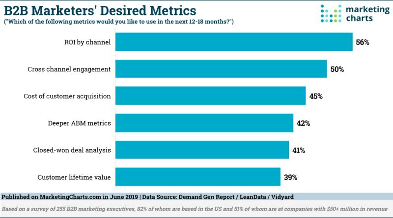 Chart: Top B2B Marketing Metrics