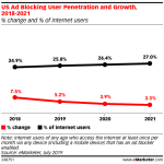 Chart: Ad Blocking User Growth, 2018-2021