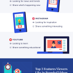 Infographic: Social Video
