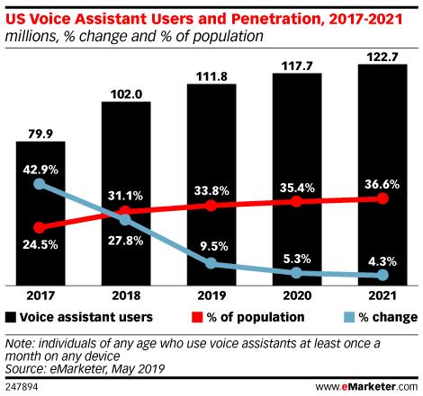 Chart: Voice Assitant User Penetration