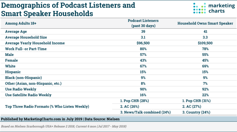 Table: Demographics Of Podcast Listeners & Smart Speaker Owners