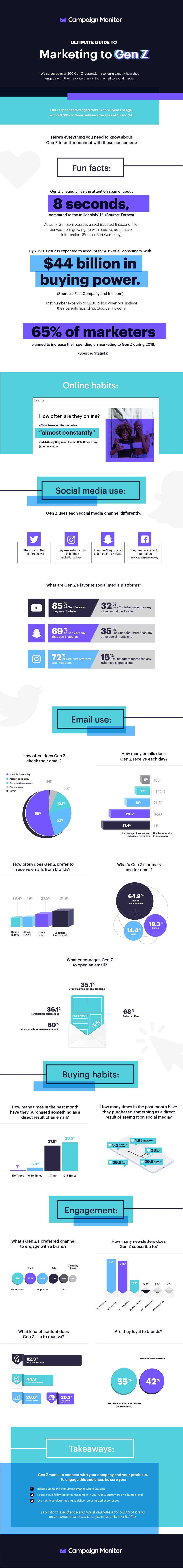 Infographic: Marketing To Generation Z