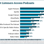 Chart: Podcast Listening Sources