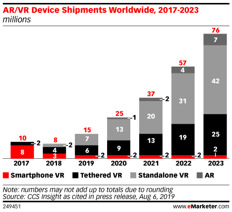 Chart: Global AR/VR Device Shipments, 2017-2023