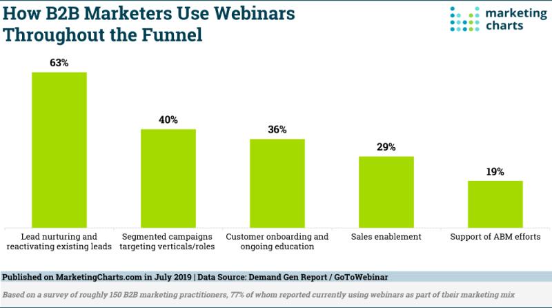 Chart: B2B Marketers' Use Of Webinars