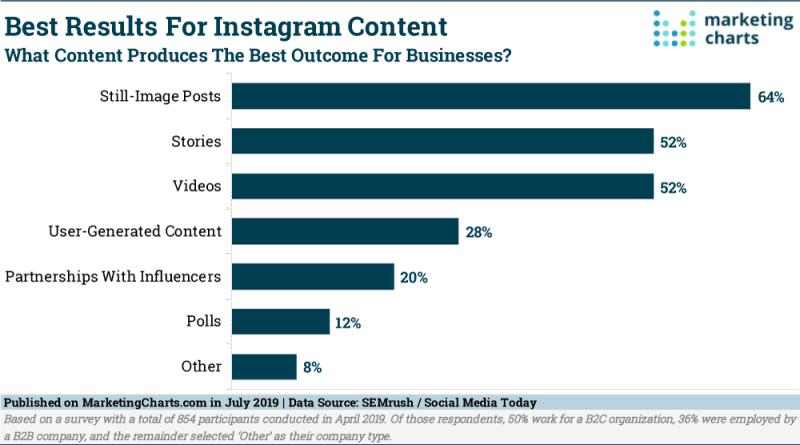 Chart: Most Effective Instagram Content