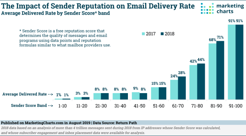 Chart: Sender Reputations & Email Delivery Rates
