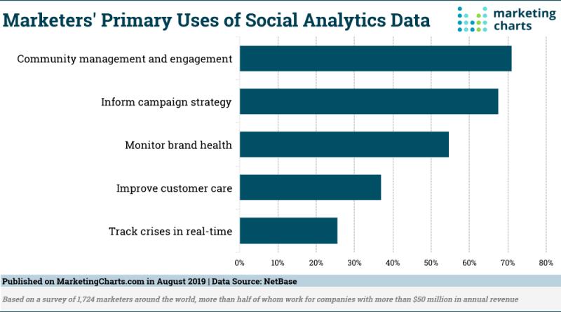 Chart: Uses Of Social Media Analytics