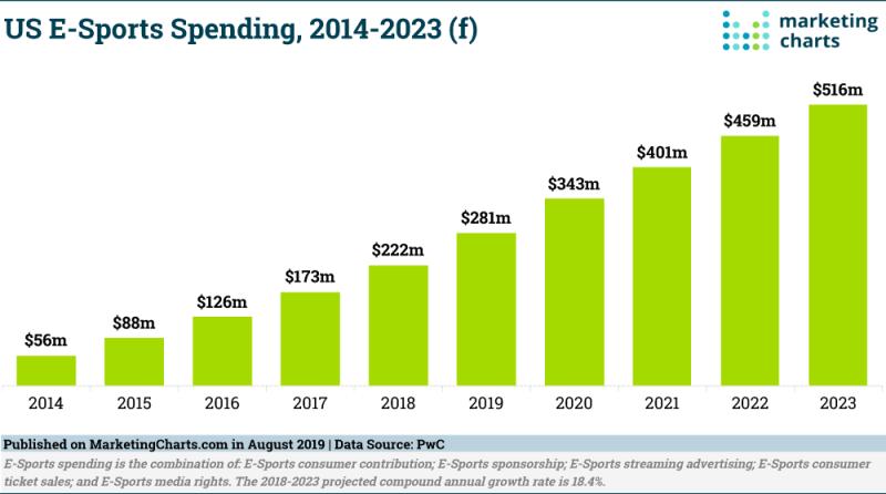 Chart: eSports Spending, 2014-2023